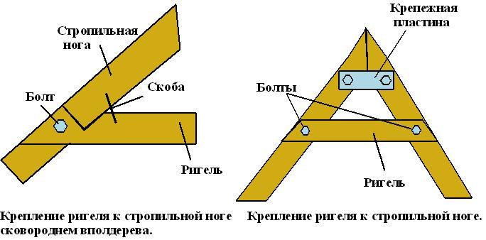Схема крепления стропильной ноги