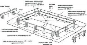 Фундамент для теплицы, этапы устройства