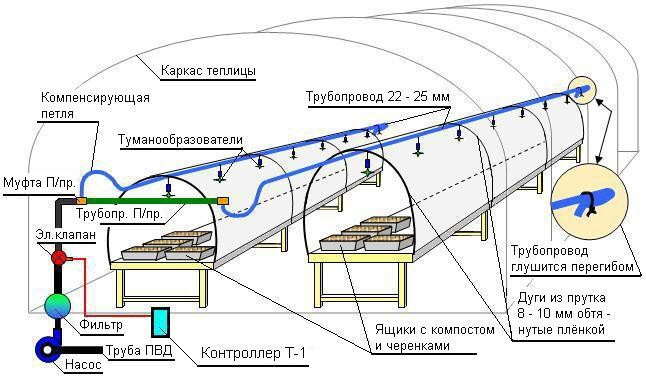 Устройство системы полива