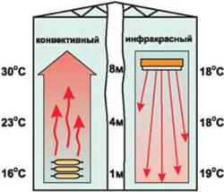 Принципиальное отличие между конвективным и ИК-отоплением хорошо видно на схеме