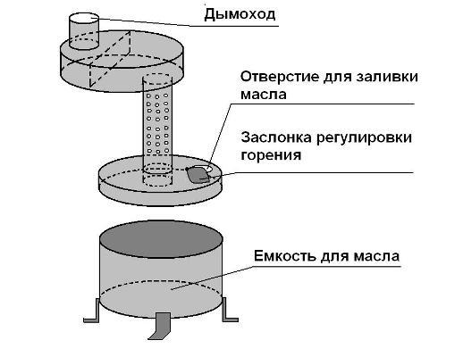 Схема котла на отработанном