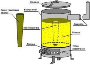 Схема отопления на опилках