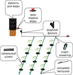 Пример механической системы полива