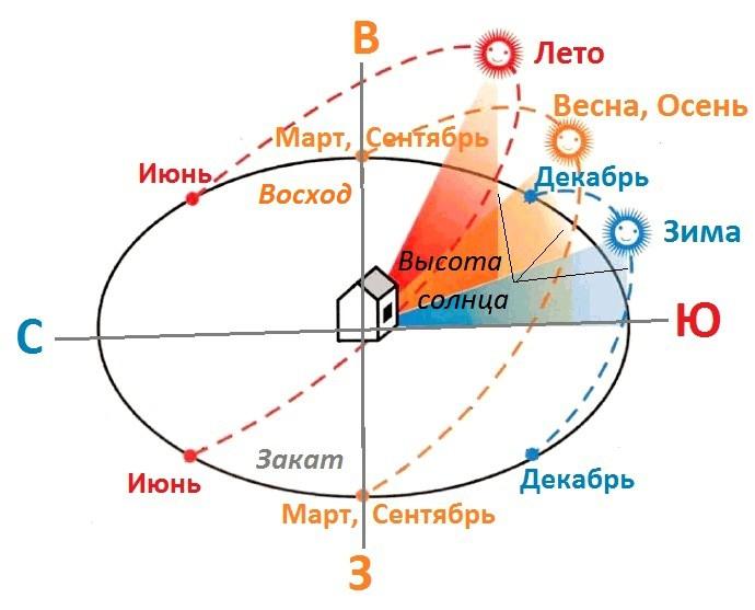 Схема расположения теплицы