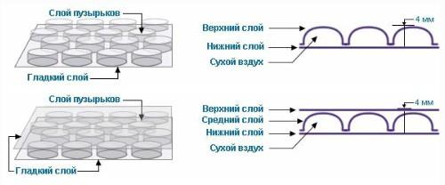 Двухслойная и трехслойная парниковая пленка