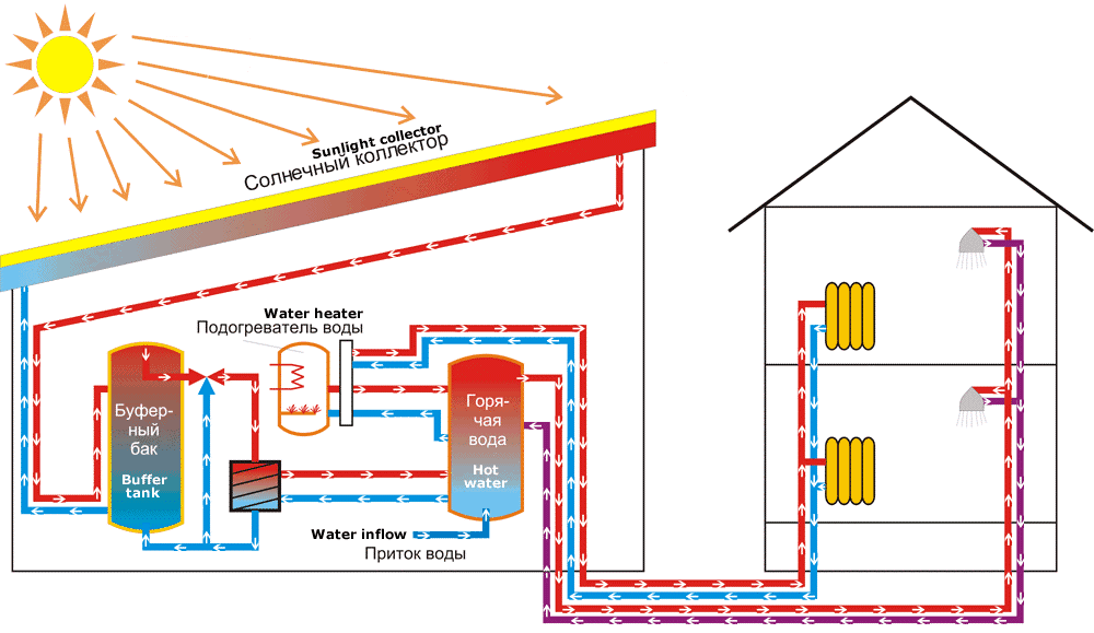 Биологическая система отопления