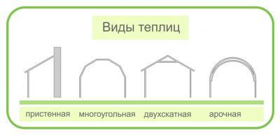 Виды тепличных конструкций