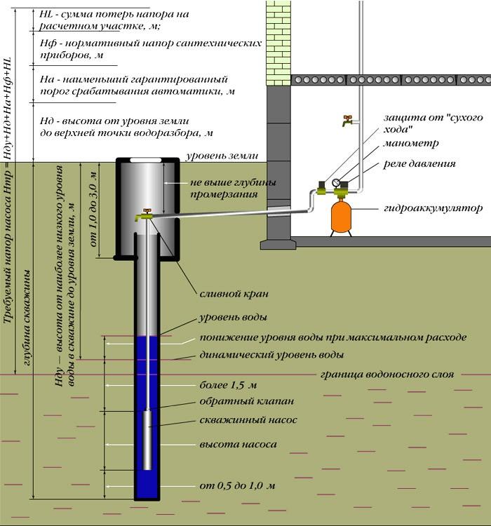 Инструкция по установке и запуску насоса