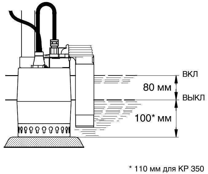 Далее необходимо установить дренажный насос grundfos unilift kp 150 a1 , например, в дренажную гильзу
