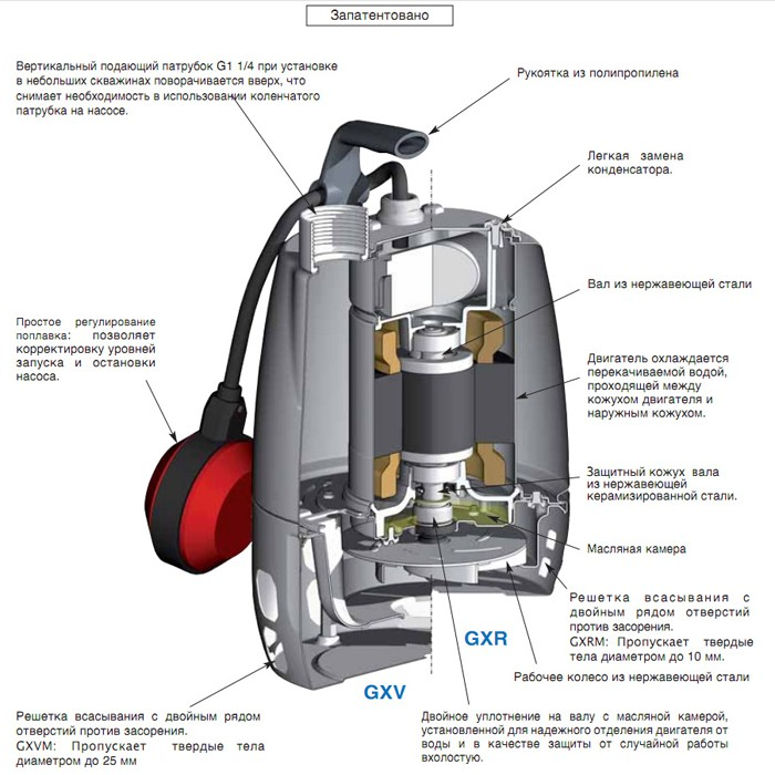 Дренажный насос unilift kp 150 a1, как и любое другое оборудование, склонно к поломкам