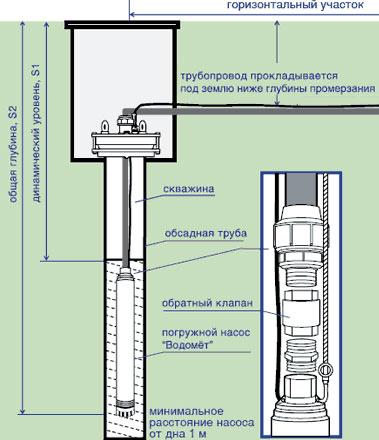 Имеют специальную защиту от перегрева, а также систему плавного пуска двигателя