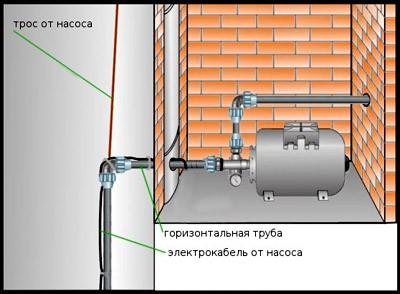 Как производится установка конструкции