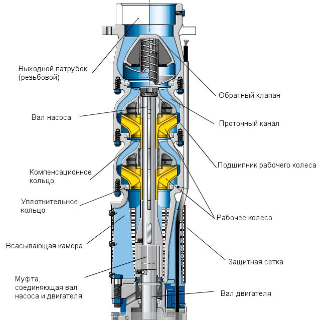 На фото хорошо видно внутреннее строение шламового насоса погружного типа