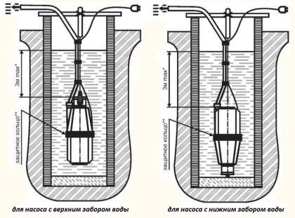 Оборудование насосной установки базируется на электромагнитном колебании, которое передается в клапан-поплавок