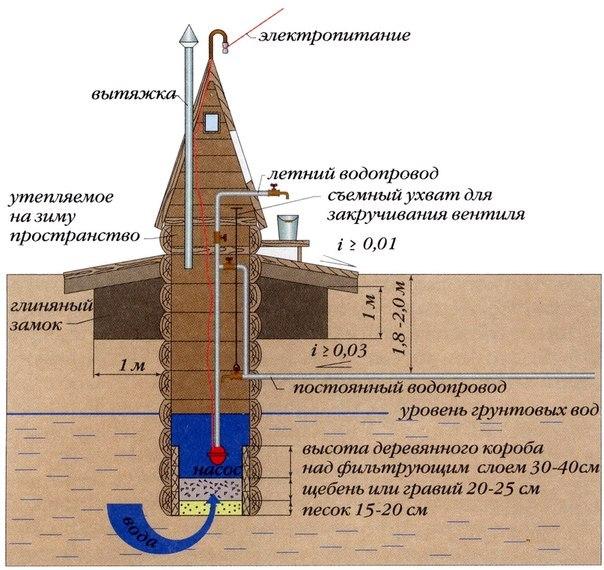Завершающим этапом установки дренажного насоса является помещение гильзы в колодец