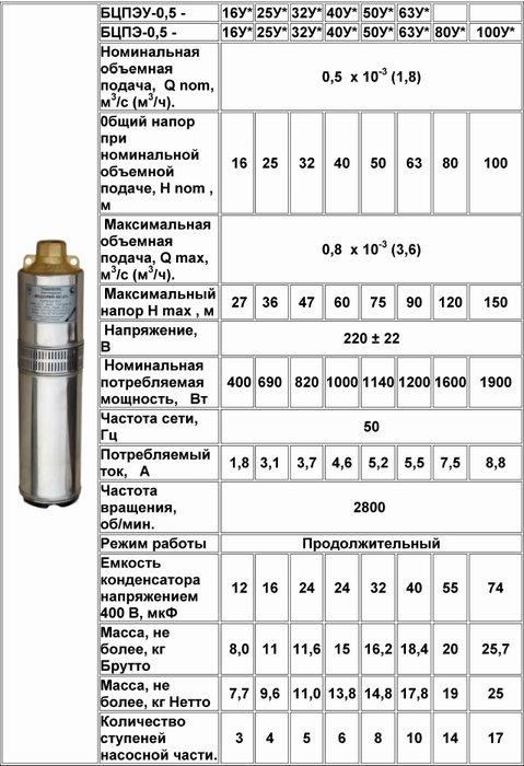 Погружной насос Водолей 60/60