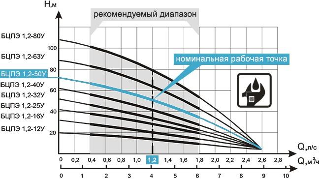 Производительность агрегатов