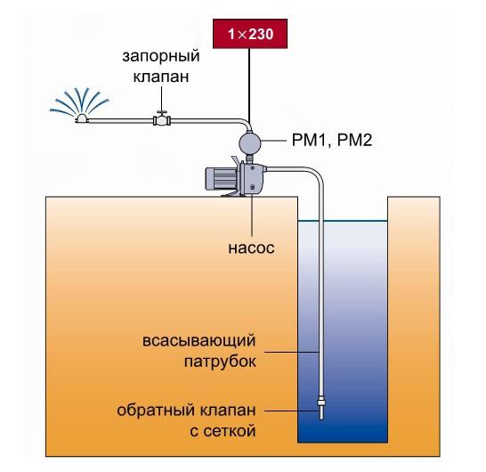 После того, как кран насоса откроется, производится поступление воды из бака