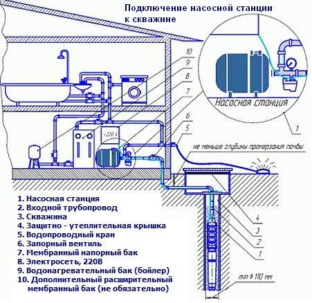 Сборка насосной станции водолей должна производиться максимально ответственно