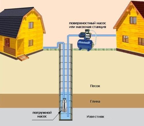 Водолей насосы характеризуются наличием нагнетающей камеры, в которой хранится выдавливаемая наверх вода