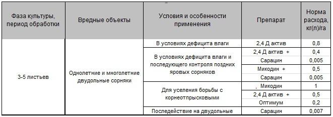 Инструкция по приготовлению