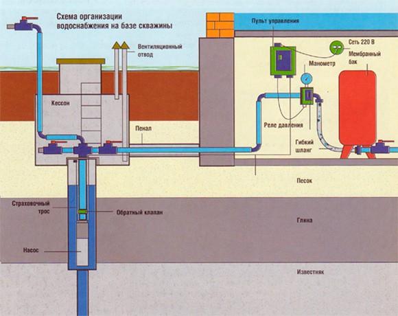 Как устанавливается насос в скважине