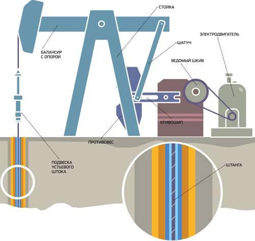 Работа насоса для нефтяной скважины