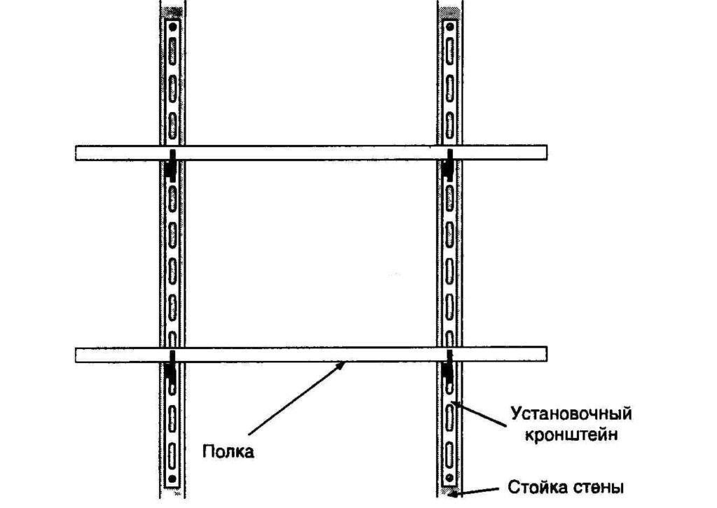Самая простая конструкция сборного стеллажа, крепящегося к стене и не имеющего собственного основания. Конструкция, которая занимает минимум места, но при сборке нужно тщательно рассчитывать будущие нагрузки на её поверхность