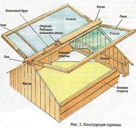 Конструкция парника, в виде домика.