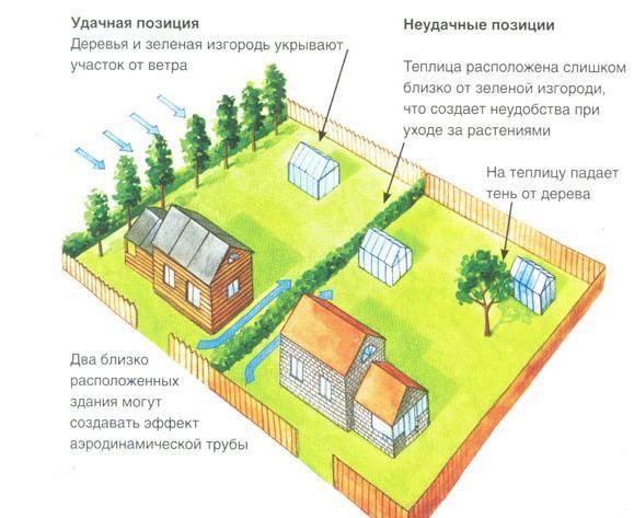Осмотрев свой дачный участок, выберите ровное место, где парник будет защищён от ветра и деревьев.