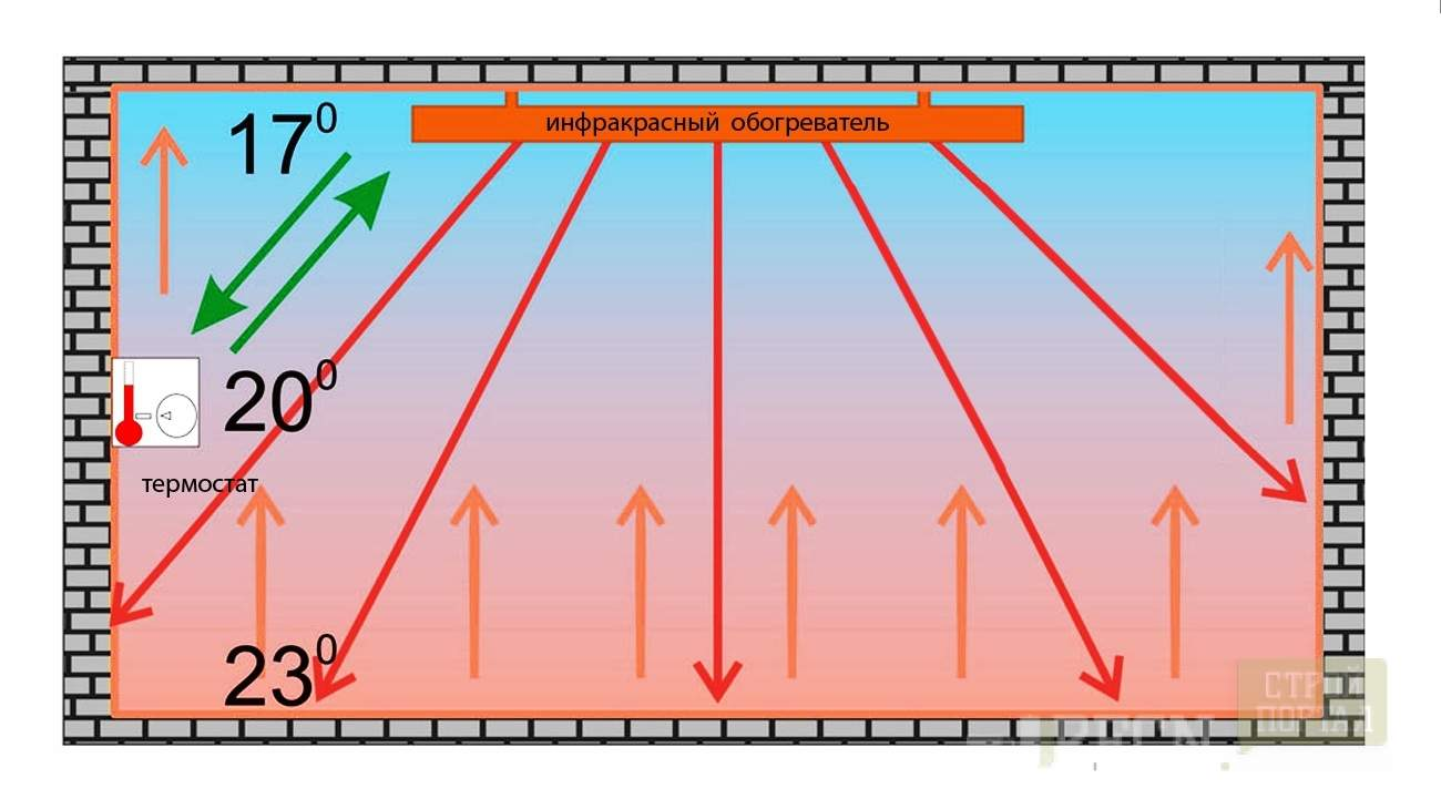 схема автоматики обогрева теплицы