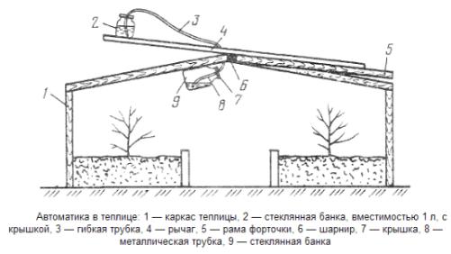 Принцип работы прост – устройство приводится в действие за счет расширения жидкости, набранной в цилиндр, под воздействием лучей солнца.