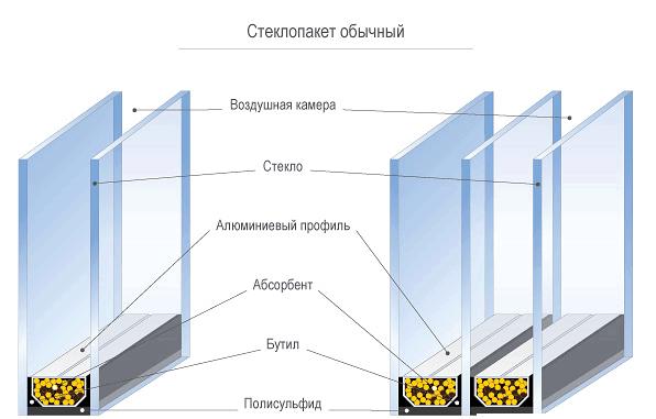 Схема устройства одно- и двухкамерных стеклопакетов.
