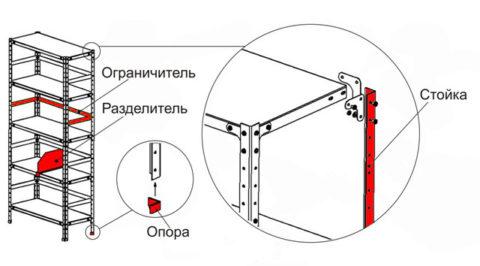 Сборка металлического стеллажа производится по схеме.