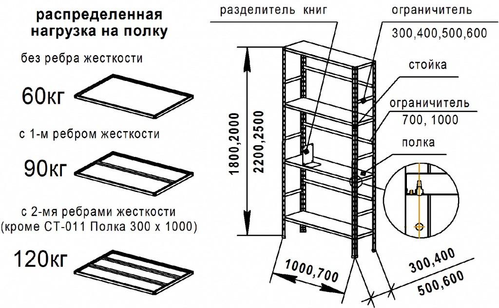 Металлические стеллажи для гаража чертежи