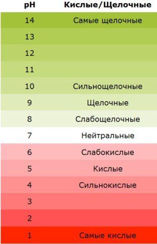 Таблица кислотных смесей.