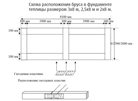 Схема тепличного фундамента из бруса