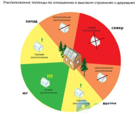 Варианты установки теплицы по отношению к дому